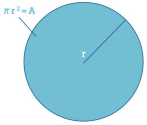 areadiagram